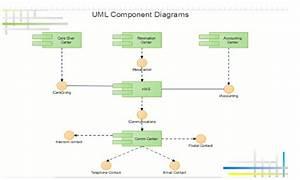Uml  Unified Modelling Language  Component Diagram