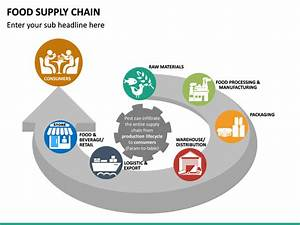 Food Supply Chain Powerpoint Template Sketchbubble