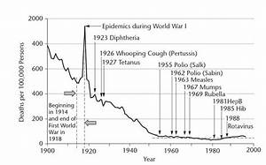 The Research and the History: Smallpox and Polio   The ...