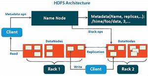 Hadoop Architechture  U2013 What It Is And How It Is Important