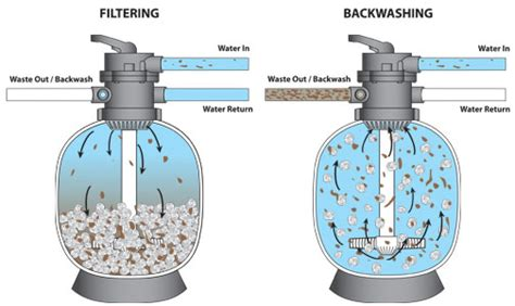 What Is Backwash Or Backwashing And How To Backwash A Pool