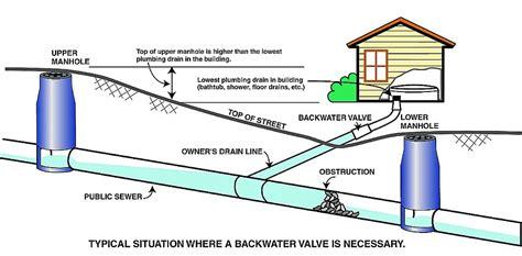 sewer lateral user rebate program slurp burbank ca