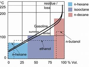 Boiling Point Diagram Of Gasoline  2  With Indicated