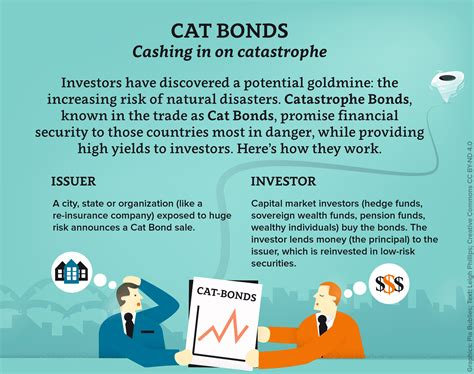 Cat Bonds Cashing In On Catastrophe  Road To Paris  Icsu. Small Business Attorney Fees Donate Car Ca. Engineering Trade School Glasses Cambridge Ma. Pittsburgh Cleaning Services. House Painters Fort Worth New Orleans Dentist. Free Web Based Video Chat What Is A Pay Card. Reasons To Refinance Your Home. Inpatient Drug Treatment Facilities. School Loan Forgiveness Program