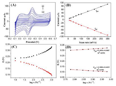 sensors  full text simultaneous electrochemical detection  dopamine  ascorbic acid