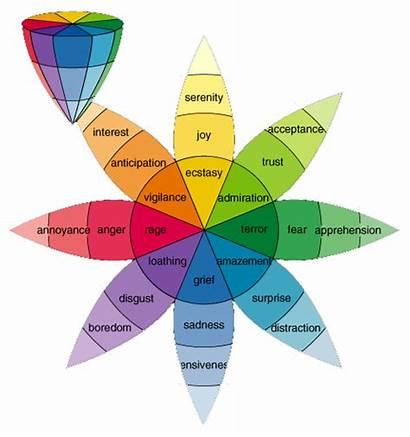 Boredom Emotional Mapping Emotion Wheel Emotions Disgust