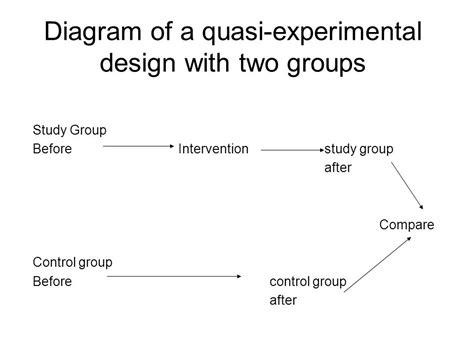quasi experimental design diagram of a quasi experimental design with two groups