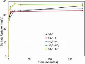 Sulfate Adsorption In Nu