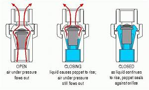 Graphic Showing Function Of Air Release Valve