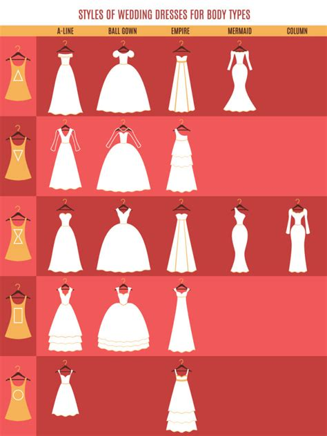 find   wedding dress   body type