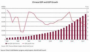China And Its Role In The Gold Market