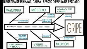 Diagrana De Ishikawa O Causa Efecto O Espina De Pescado