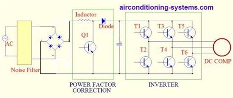 Inverter Air Conditioner Working Principles