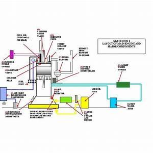 Burmeister  U0026 Wain Marine Diesel Engines