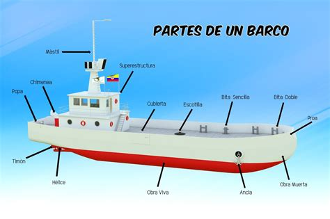 Partes De Un Barco Ingles by Blog Dibujo Naval Partes De Un Barco