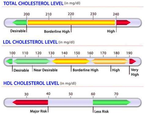 ldl c normal range hdl cholesterol normal range 28 images healthy cholesterol level tc hdl c ldl c tg normal