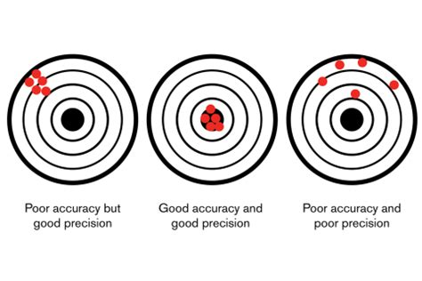 Eye Tracker Accuracy And Precision