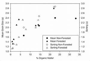 Relationships Between Sediment Grain Size  Sorting  And