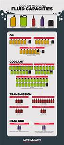 Simplefootage  Ford Refrigerant And Oil Capacity Charts