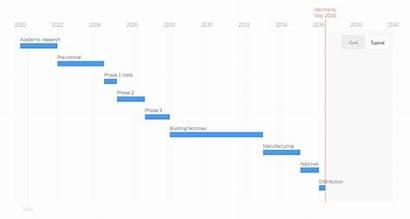 Vaccine Covid Timeline Development Coronavirus Anychart Weekly