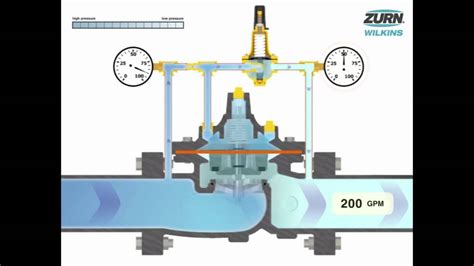 zurn wilkins automatic control valves   works youtube