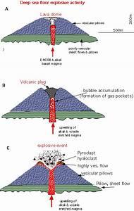 three types of volcanoes   Volcanic cones   School ...