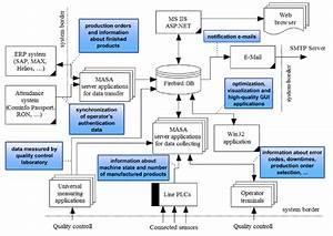 Firebird  Masa  U2014 Statistical Analysis And Plan Optimization Solution For Industrial Plants