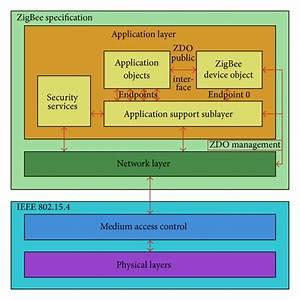 Zigbee Protocol Architecture  Stack   3