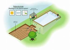 pompe a chaleur maison et piscine ventana blog With pompe a chaleur maison 13 chauffage pour piscine plusieurs solutions possibles