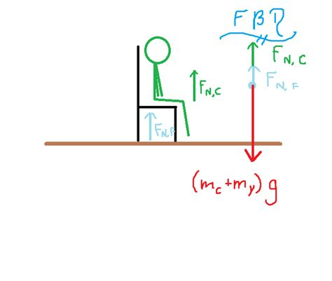 bosun chair physics problem forces and reaction pair problem physics stack