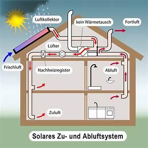 Luft Wärmetauscher Heizung : luft solar haus ~ Lizthompson.info Haus und Dekorationen