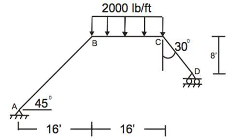 Find Shear Bending Moment Diagram For Frame Chegg