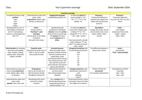 grammar progression for primary literacy by tes resource