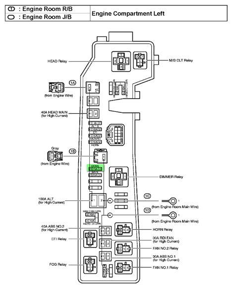 Toyota Corolla Fuse Box Diagram
