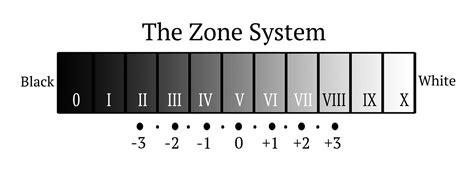 zone system   stuff blog