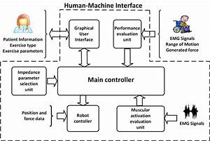 Human U2013machine Interface Block Diagram