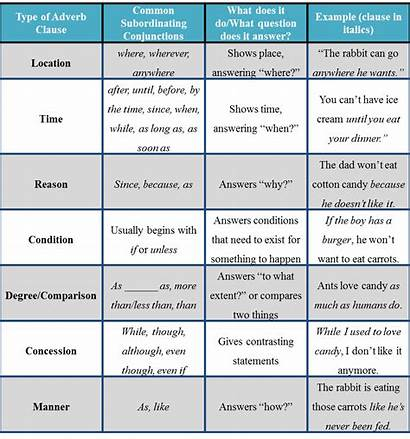 Adverb Clauses Clause Types Examples English Definition