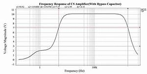 Frequency Response Of Cs Amplifier With Bypass Capacitor C