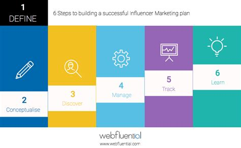 6 Steps To Building A Successful Influencer Marketing Plan
