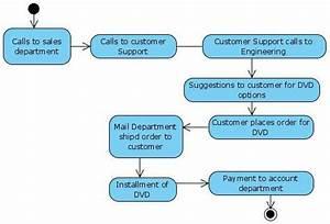 Uml Diagrams Online Shopping Dvd