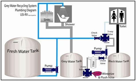recycling made easy rv grey water recycling made easy rv life