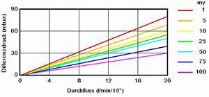Durchflussmenge Berechnen Wasser : acurapure filterkerze ~ Themetempest.com Abrechnung