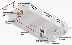 Guide To Mv  Lv Transformer Substations