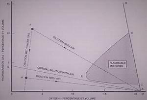 Basic Properties Of Petroleum