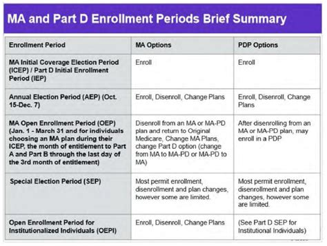 medicare advantage medi gap part  rx enrollment
