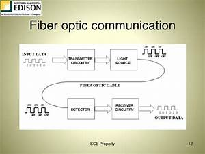 Ppt - Communication Aided Protection Schemes Powerpoint Presentation