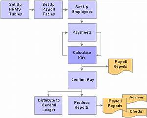 Payroll Flowchart Calculating Pay