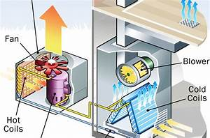 How To Maintain An Air Conditioner  Tips And Guidelines