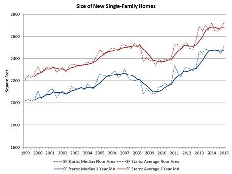 new single family home size increases at the start of 2015