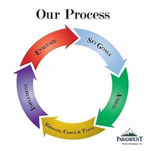 Our Process - Paramount Business Development